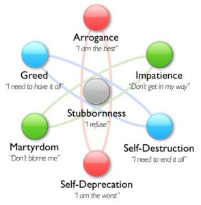 Seven Types of Character Flaws