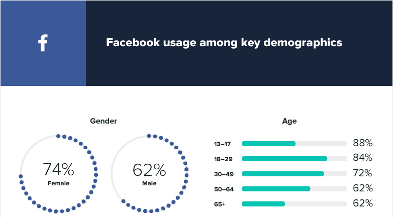 facebook usage report for social media marketing strategy