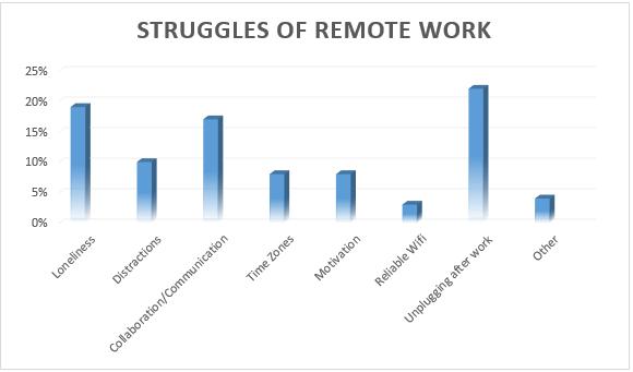 struggles-of-remote-jobs