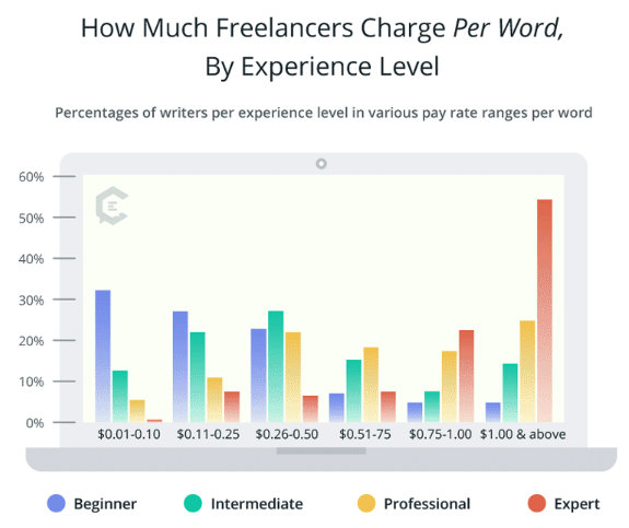 freelance writing rate - writeers blog