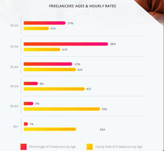 freelance career survey by Payoneer