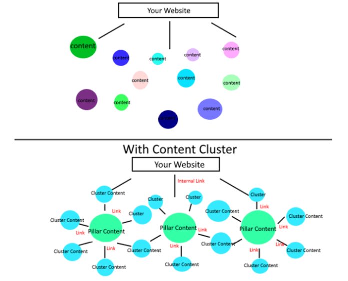 content cluster   How it Looks, visual representation