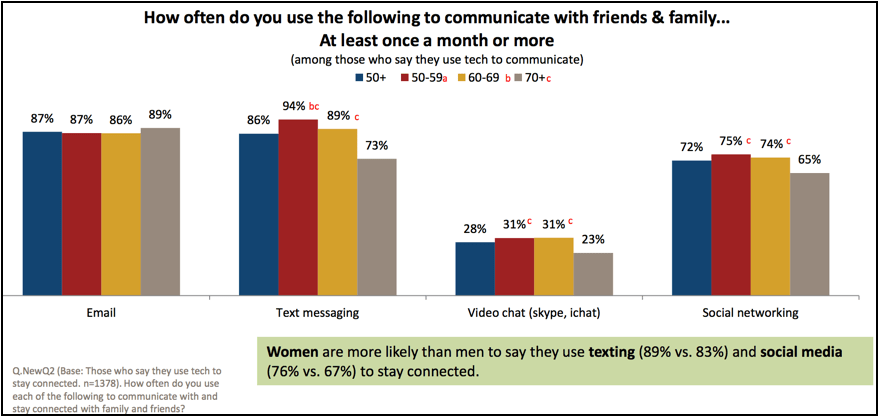 50+ use tech to communicate