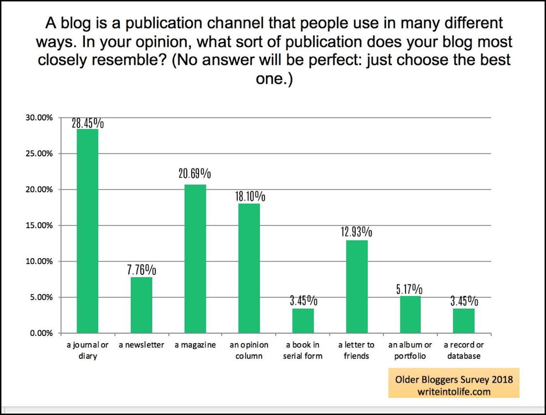 Bar graph: what your blog resembles most. Answers: journal:  28.45%, newsletter: 7.76%, magazine: 20.69%, opinion column: 18.10%, book: 3.45%, letter to friends: 12.93%, portfolio: 5.17%, record: 3.45%. Older Bloggers Survey 2018, writeintolife.com