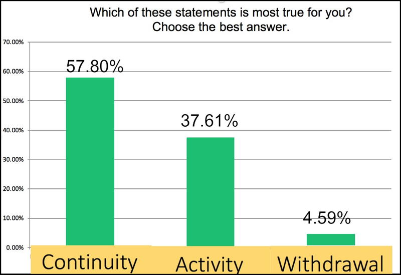 Bar graph. Which is most true for you? Blogging represents continuity (57.8%), activity (37.61%), withdrawal (4.59%)