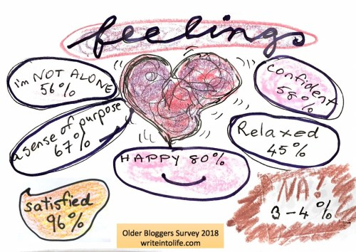 "Pulsing heart with feelings: Not alone, 56 per cent, sense of purpose 67 per cent, satisfied 96 per cent, happy 80 per cent, relaxed 45 per cent, confident 58 per cent, ""Na!"" 3-4 per cent"