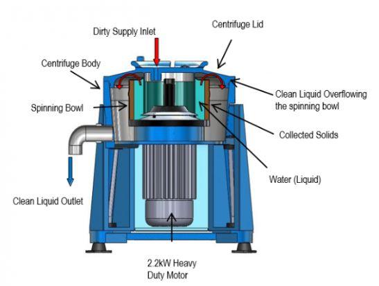 water-oil separators