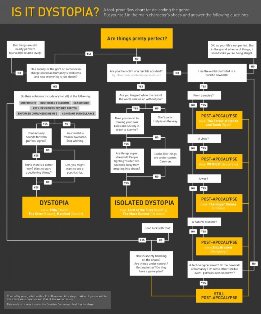 IsItDystopia_flowchart CC BY-NC-ND