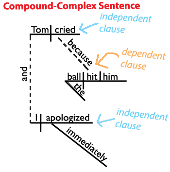 compound_complex_sentence_example4.png