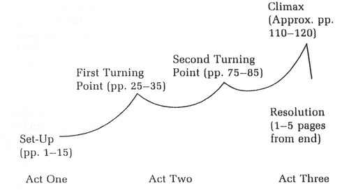 Story Turning Points from http://teachingliteracy.tumblr.com