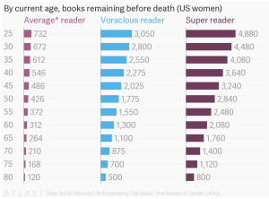 Chart with average, voracious, and super readers, and how many books they can expected to read in their lifetime