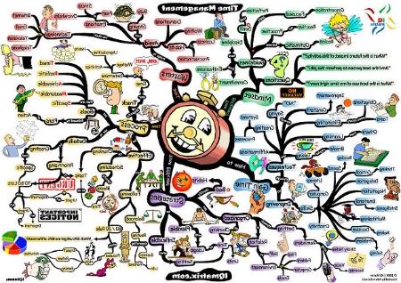 マインドマップのサンプル