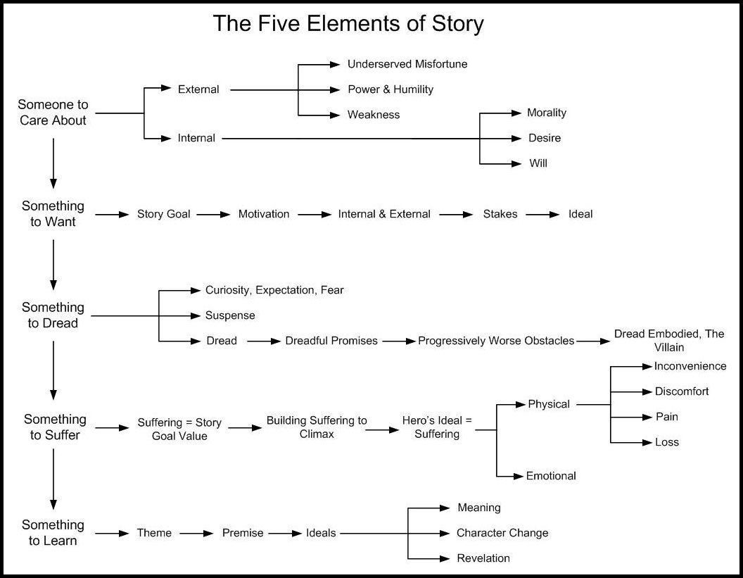 The 5 Elements Of A Story