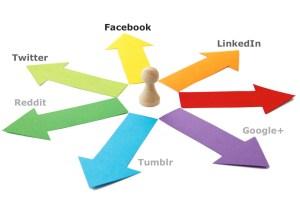 Publicize blog to social media graphic