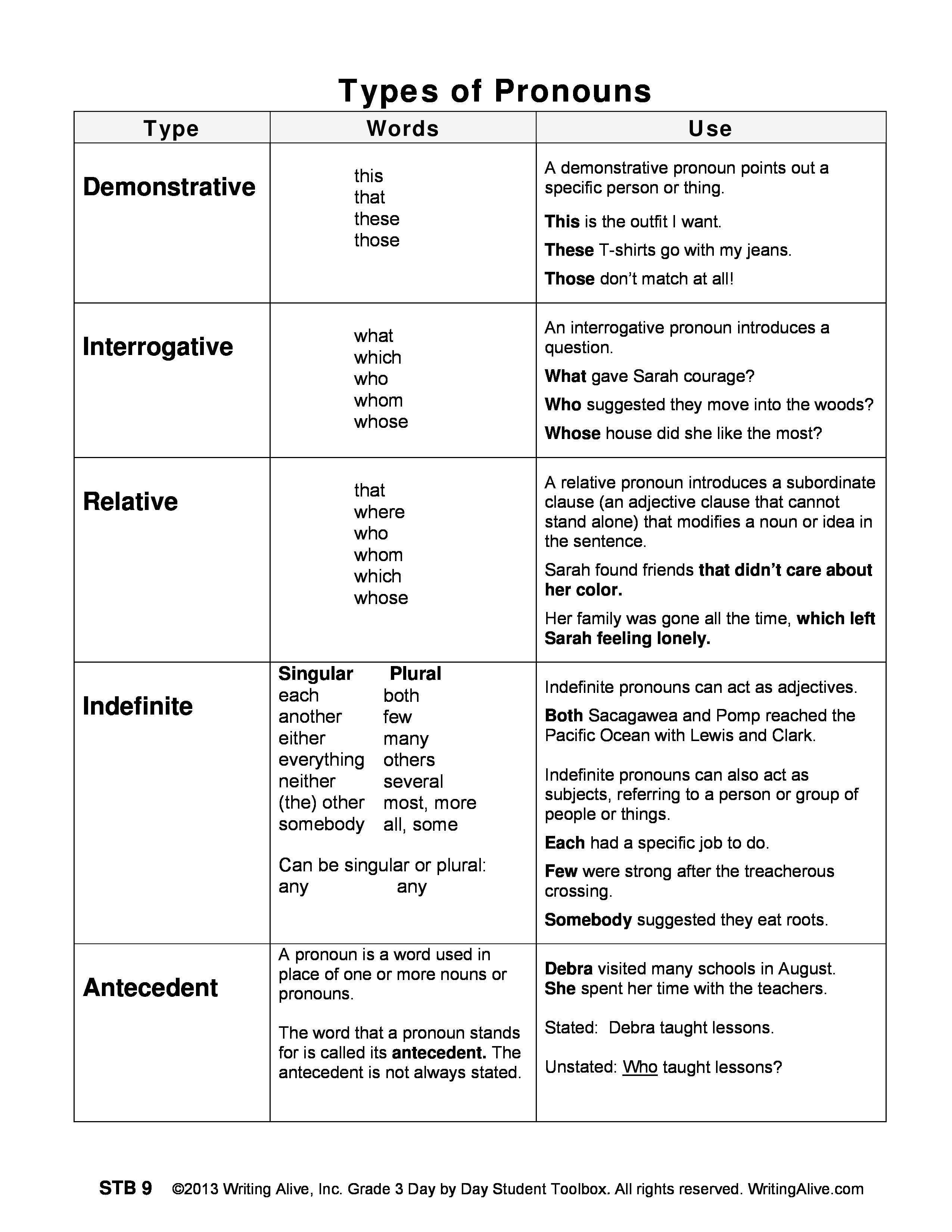 Worksheet Types Of Pronouns Worksheet Worksheet Fun