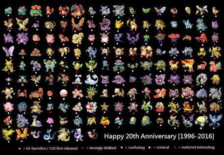 Pokemon-20th-anniversary_150-pokedex-creature-image-list-1