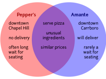 Venn diagram indicating that both Pepper's and Amante serve pizza with unusual ingredients at moderate prices, despite differences in location, wait times, and delivery options