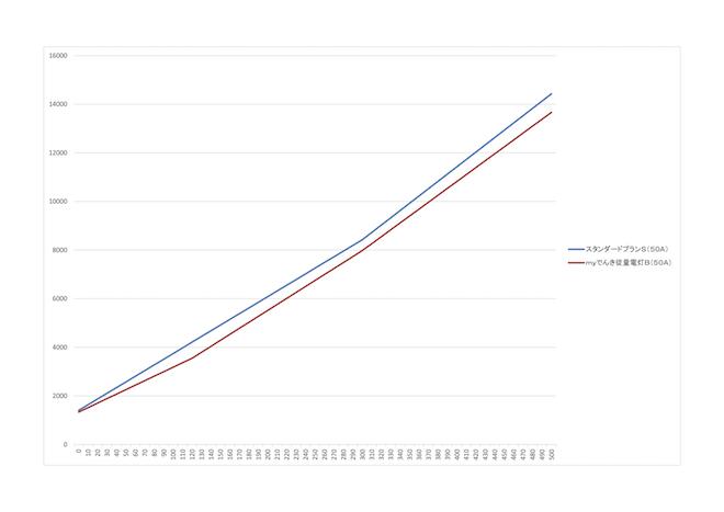 myでんき従量電灯B比較グラフ