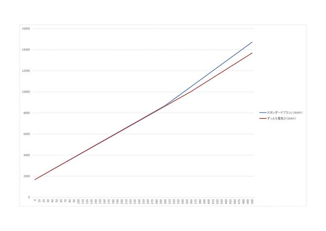 ずっとも電気2グラフ