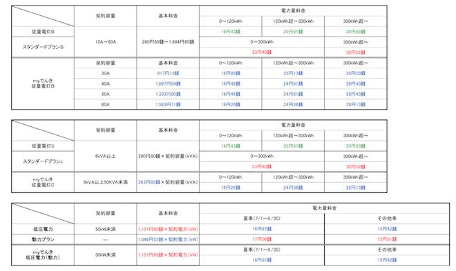 東燃ゼネラル石油との比較表