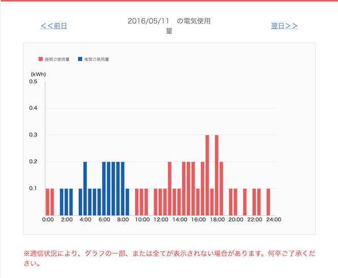 時間帯別使用量グラフ