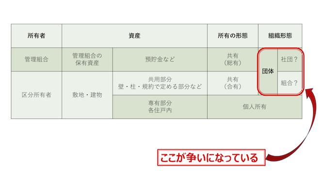 管理組合の複層構造