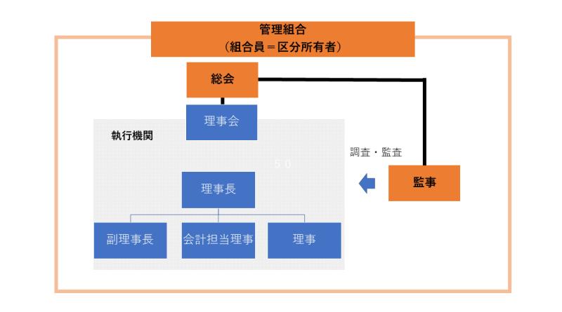 管理組合組織簡易イメージ図