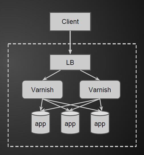LB proxy pass to Varnish