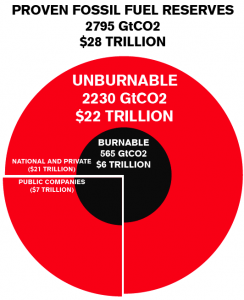The20billioncarbonbubble1