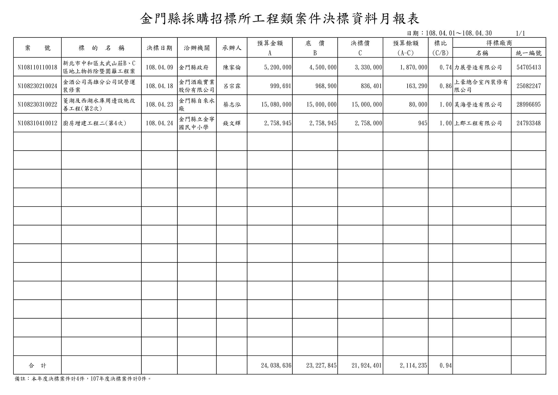 金門縣採購招標所-金門縣採購招標所案件決標資料108年4月月報表