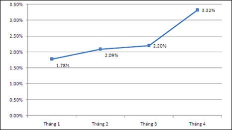 Biểu đồ tỷ lệ lạm phát 4 tháng đầu năm (VnExpress)