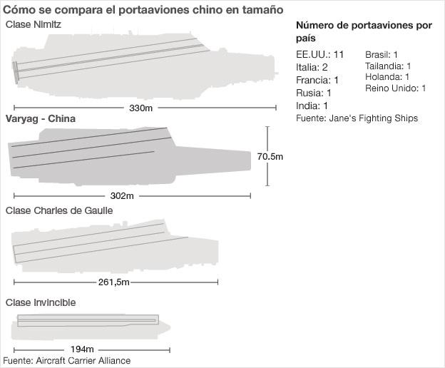 Gráfico comparativo de portaaviones
