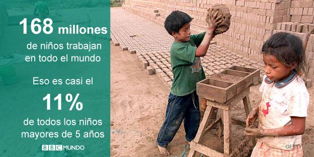Gráfico sobre el trabajo infantil