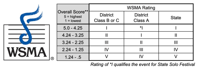 Chart to convert CS Music overall score to a WSMA Rating