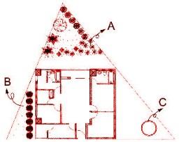 「畸零」地的化解法─ A :把三角形的尖,變成了花圃,解去了尖形的凶煞,化為吉祥。B:也可以種一排「行樹」,把不整齊的尖形隔離分界,使尖形凶煞不影響到陽宅本身。C:三角形的尖端,設一座小型圓形的水池或噴水池,解去三角形的凶煞。p1129-a1-02