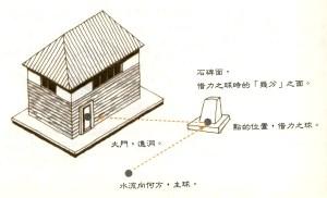 圖為接引水神的示意圖p1154-a1-01
