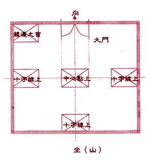 廁所不可位於宅內龍邊之首、十字線上、中心點上及正對大門。 p1159-a1-01