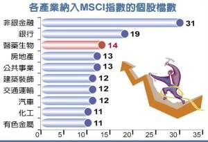 各產業納入MSCI指數的個股檔數