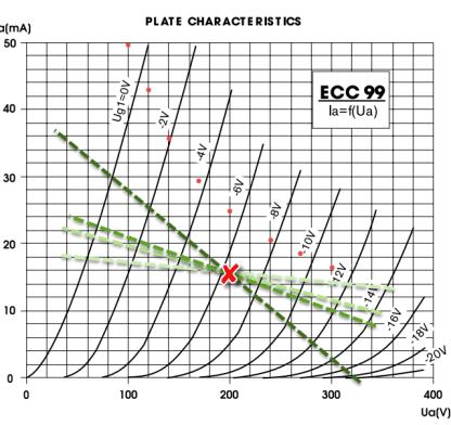 ECC99