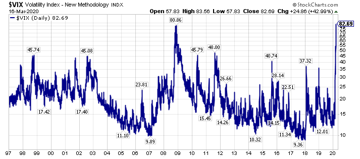 Volatility Index Sets New Highs