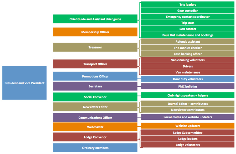 Committee Structure Diagram