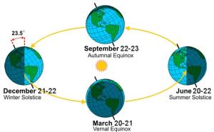 Autumn's equinox happens early Wednesday   WTOP