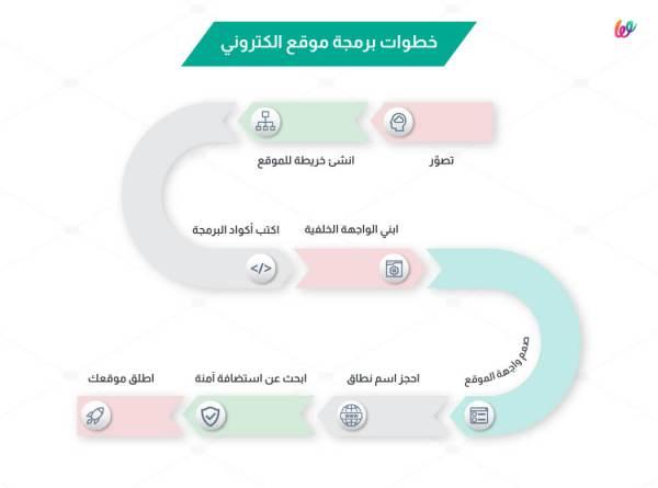 خطوات برمجة موقع الكتروني - wuilt