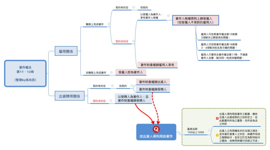 著作權法 第11、12條 (整理by吳尚昆)
