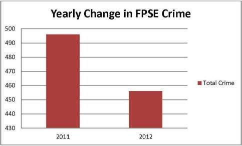 FPSE Graph 3