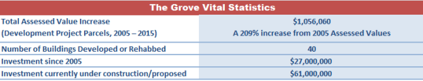 grove vital stats