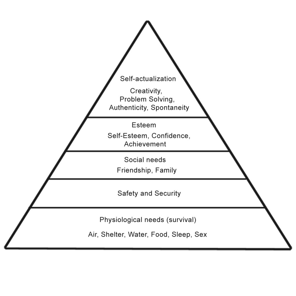 Maslow S Hierarchy And The Need For Pleasure