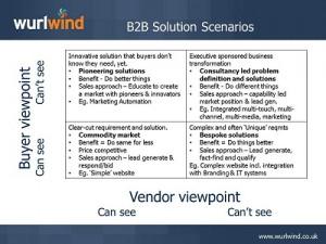 B2B Solution Buying Scenarios Slide