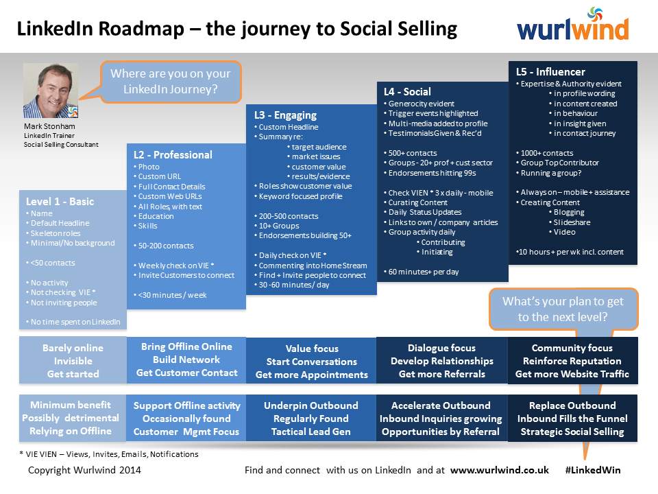 LinkedIn Roadmap - the journey to Social Selling - by Wurlwind - V2
