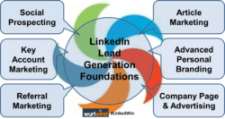 7 LinkedIn Lead Generation Strategies Wurlwind LinkedWin Image